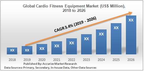 Global Cardio Fitness Equipment Market