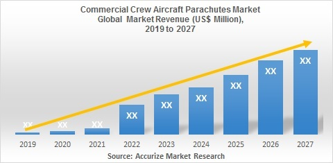 Global Commercial Crew Aircraft Parachutes Market Global Scenario, Market Size, Outlook, Trend and Forecast, 2020 - 2027