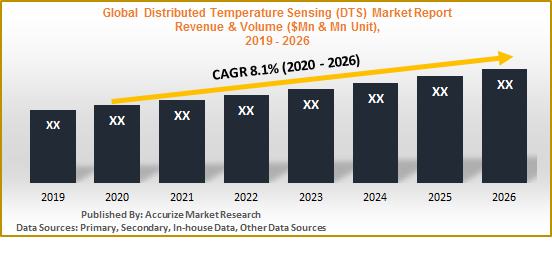 Global Distributed Temperature Sensing (DTS) Market Report, Size Forecast