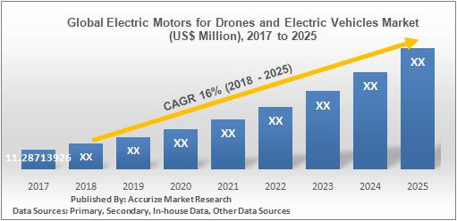 Global Electric Motors for Drones and Electric Vehicles Market