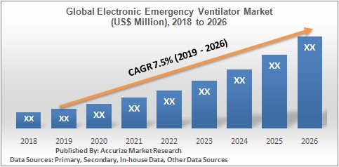 Global Electronic Emergency Ventilator Market