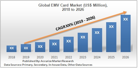 Global EMV Card Market