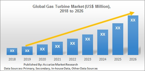 Global Gas Turbine Market Size Forecast Trend