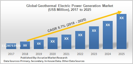 Global Geothermal Electric Power Generation Market