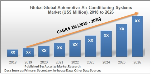 Global Global Automotive Air Conditioning Systems Market