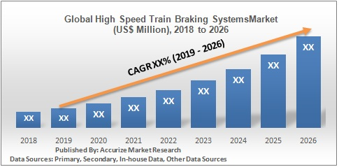 Global High Speed Train Braking Systems Market