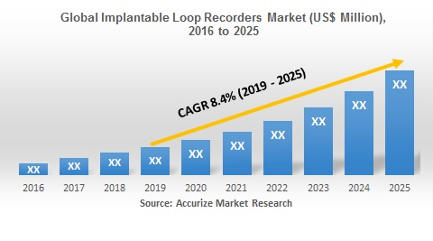 Global Implantable Loop Recorders Market Size Forecast