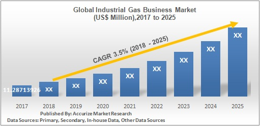 Global Industrial Gas Business Market