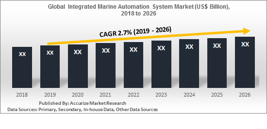 global integrated marine automation system market report