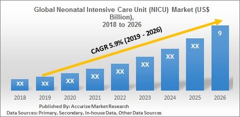 Global Neonatal Intensive Care Unit (NICU) Market Size Forecast