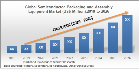 Global  Semiconductor Packaging and Assembly Equipment Market