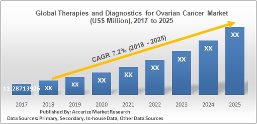 Global Therapies and Diagnostics for Ovarian Cancer Market