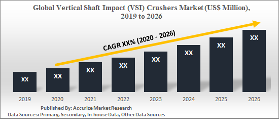 vsi-crushers-market-report-global-vertical-shaft-impact-crusher-market-report-revenue-volume-estimate-forecast-size-share-trend-outlook-regional-geography-analysis